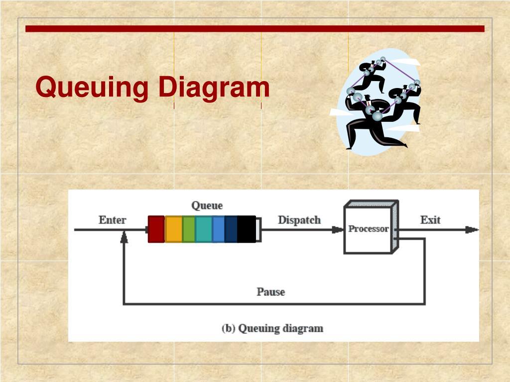 Queuing Diagram