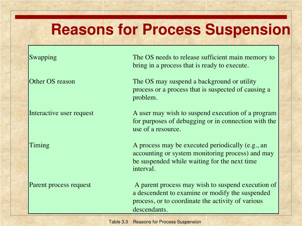 Reasons for Process Suspension