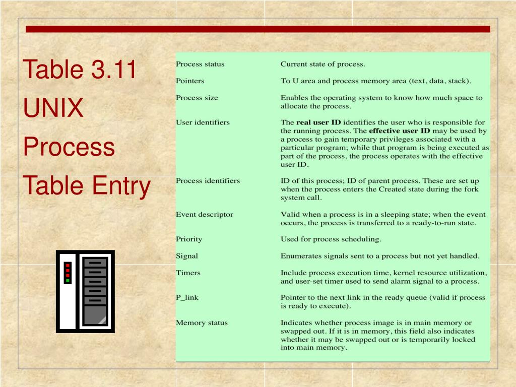 Table 3.11  UNIX Process Table Entry