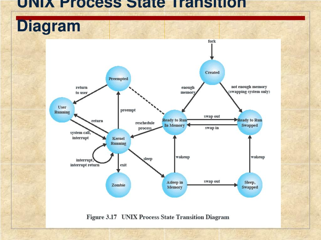 UNIX Process State Transition Diagram