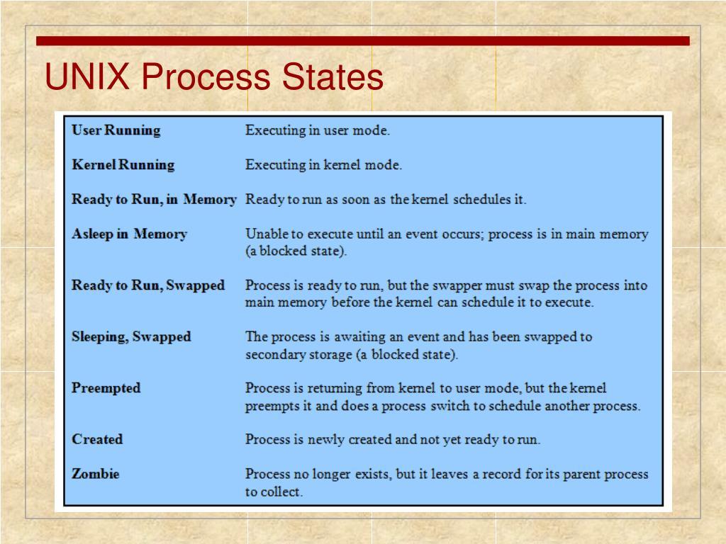 UNIX Process States