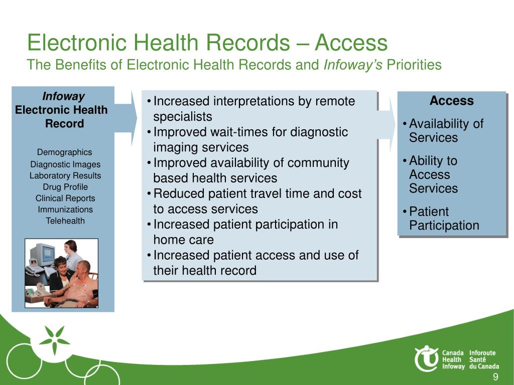 Electronic Health Records – Access