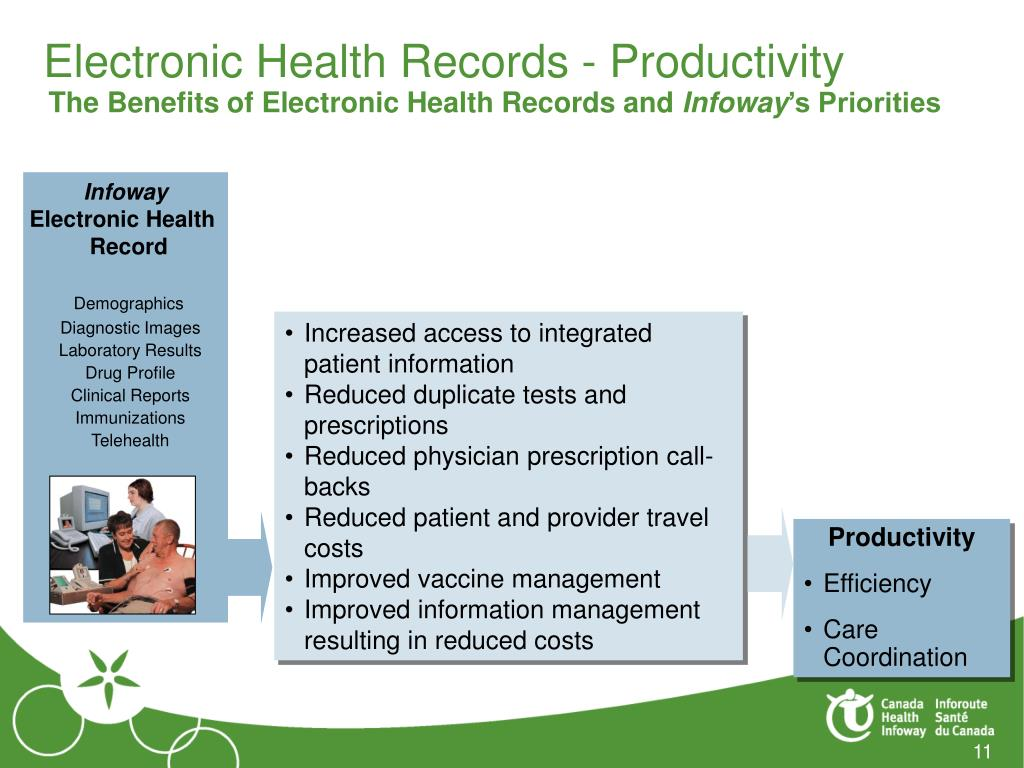 Electronic Health Records - Productivity