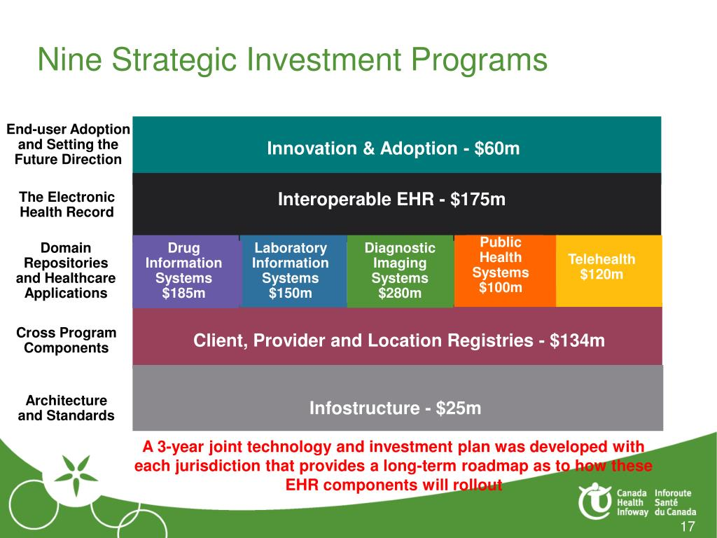Nine Strategic Investment Programs