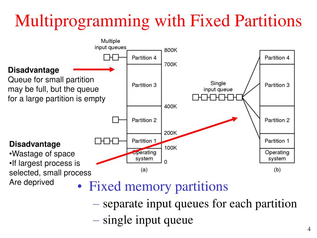 Multiprogramming with Fixed Partitions