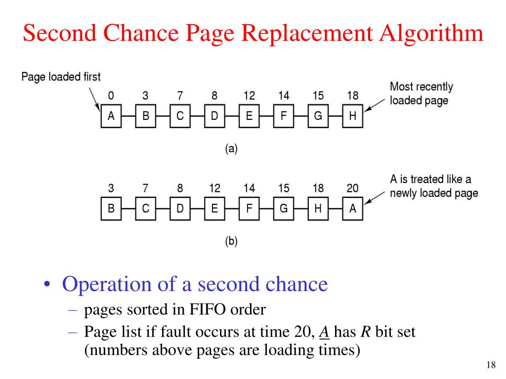 Second Chance Page Replacement Algorithm