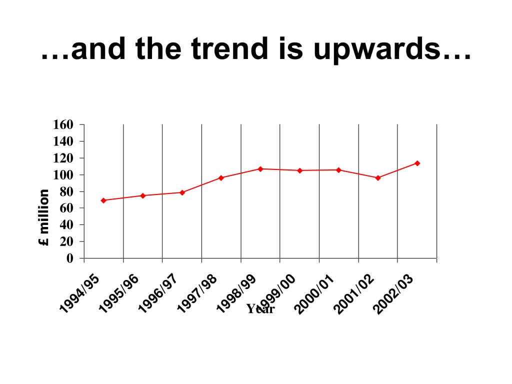 …and the trend is upwards…