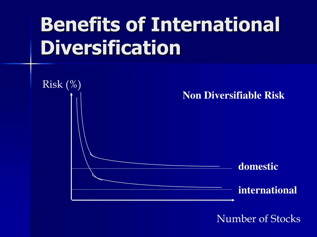 Benefits of International Diversification