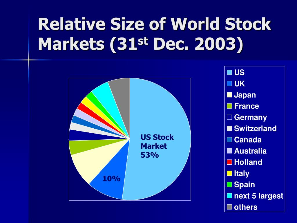 Relative Size of World Stock Markets (31