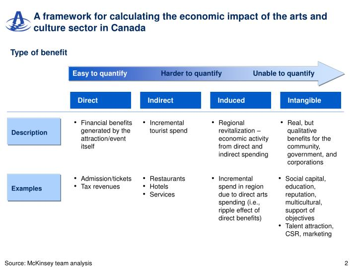 A framework for calculating the economic impact of the arts and culture sector in canada