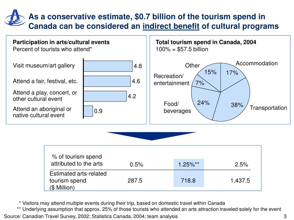 As a conservative estimate, $0.7 billion of the tourism spend in Canada can be considered an