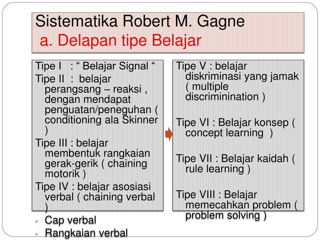 Sistematika Robert M. Gagne