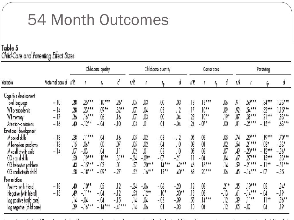 54 Month Outcomes