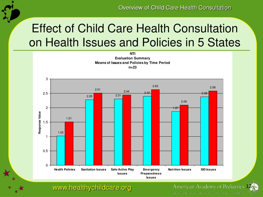 Effect of Child Care Health Consultation on Health Issues and Policies in 5 States