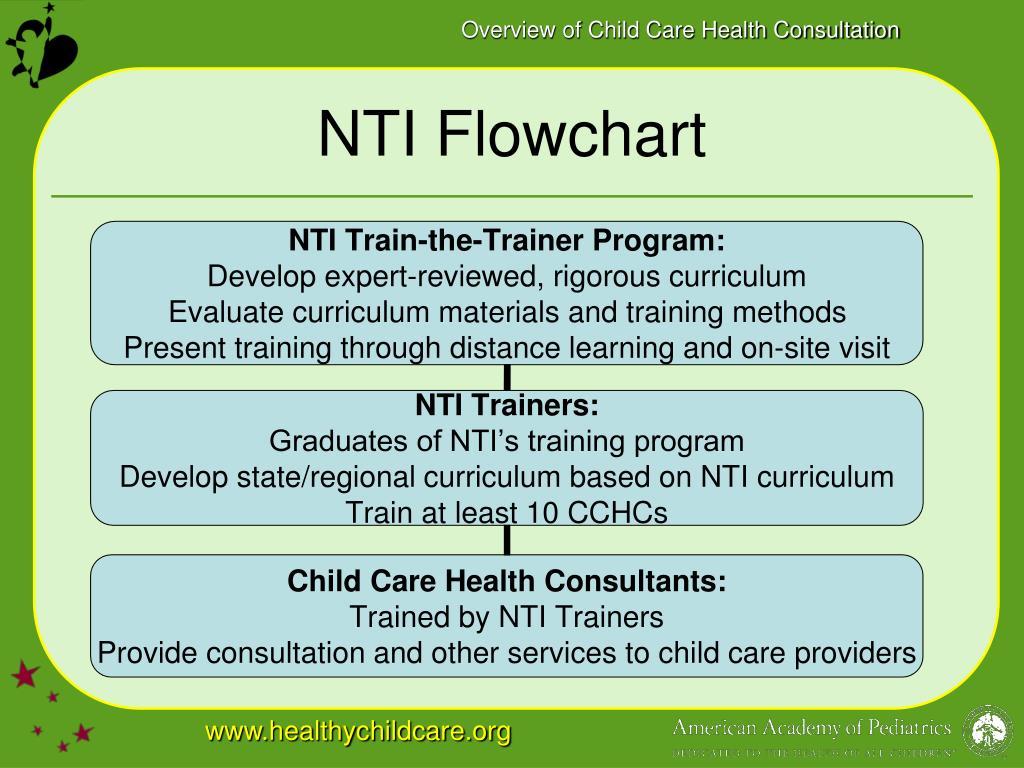 NTI Flowchart