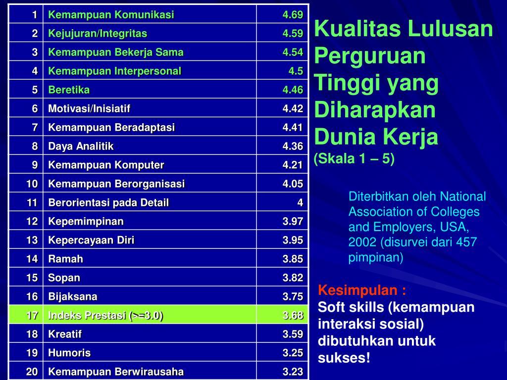 Kualitas Lulusan Perguruan Tinggi yang Diharapkan Dunia Kerja