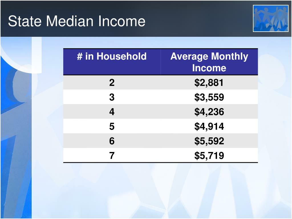 State Median Income