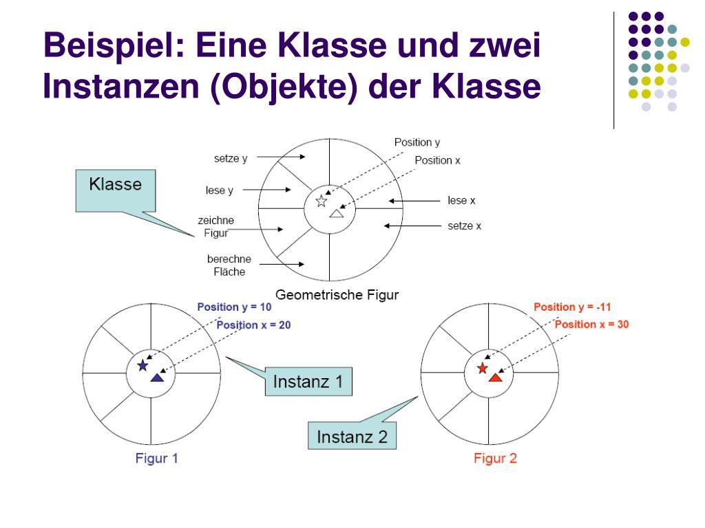Beispiel: Eine Klasse und zwei Instanzen (Objekte) der Klasse