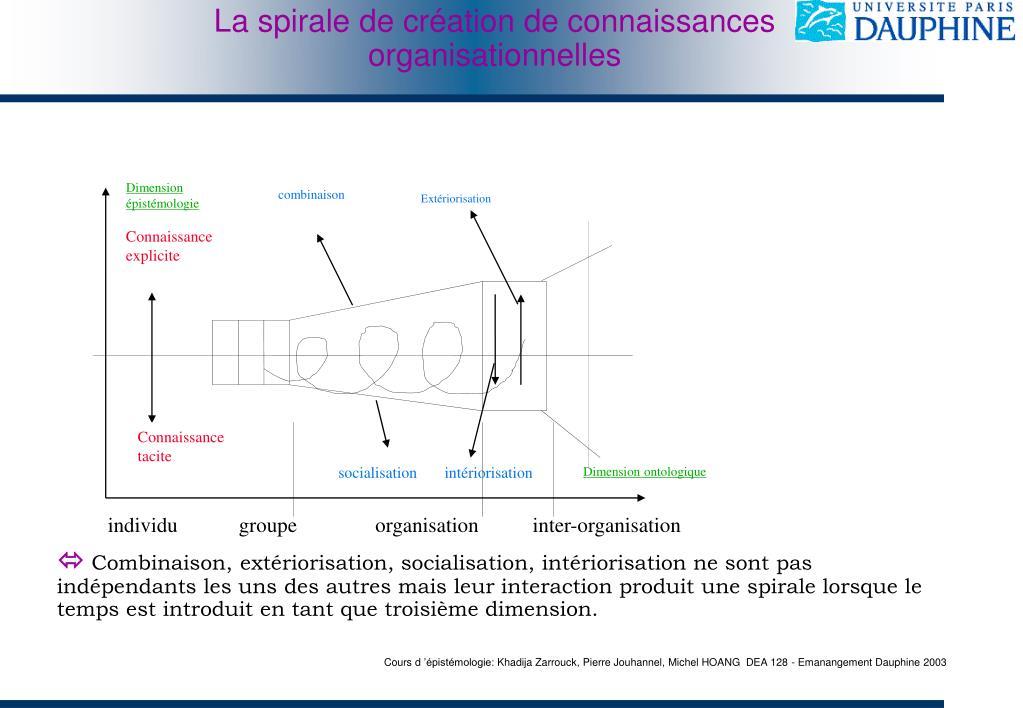 La spirale de création de connaissances organisationnelles