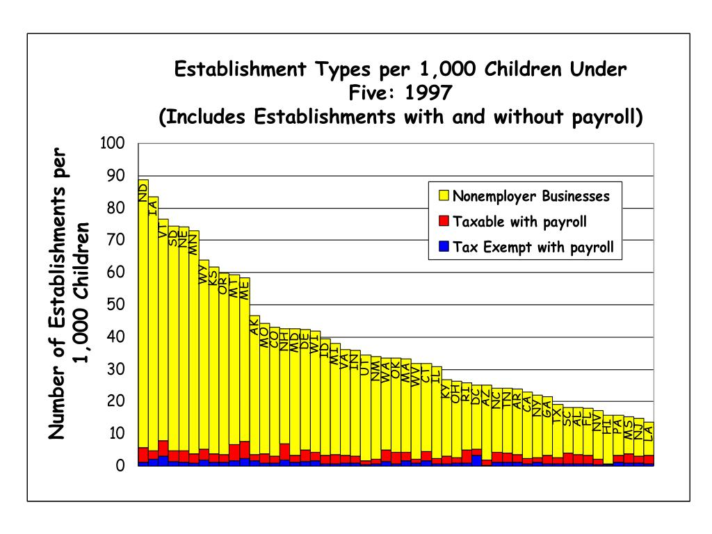 Establishment Types per 1,000 Children Under Five: 1997                                              (Includes Establishments with and without payroll)