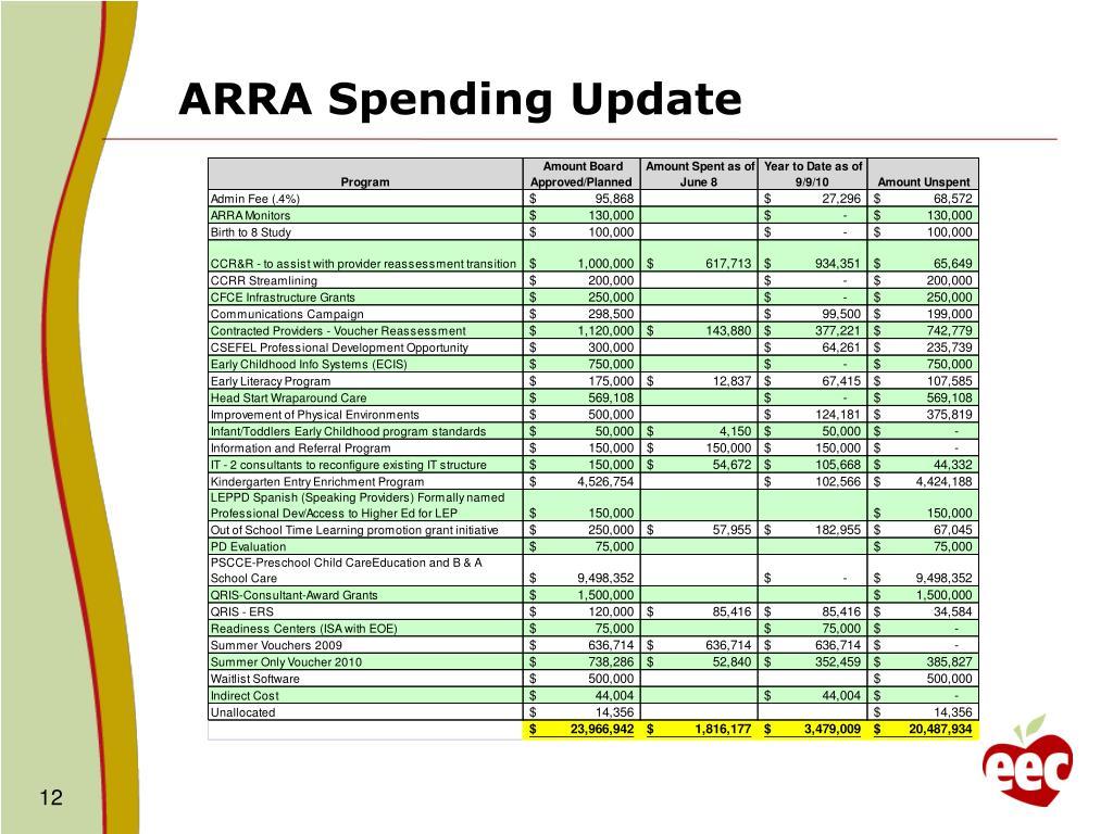 ARRA Spending Update