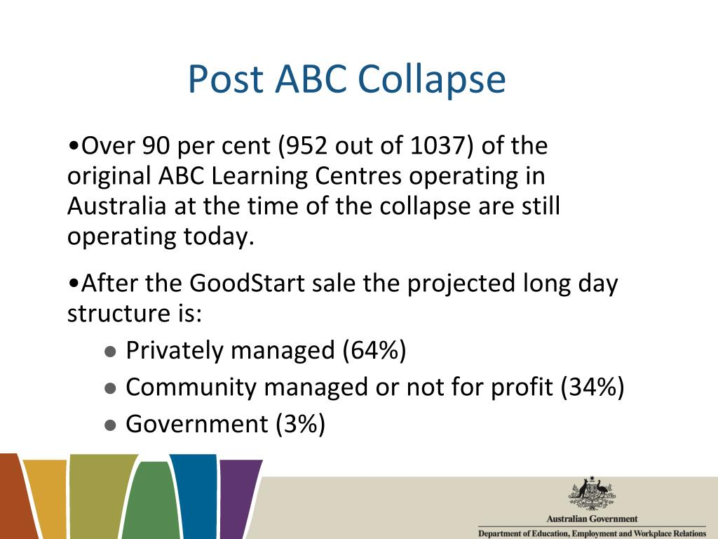 Post ABC Collapse