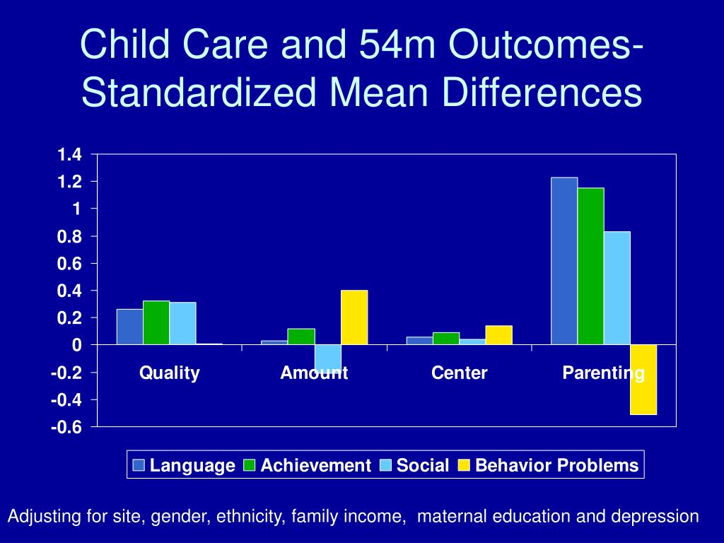 Child Care and 54m Outcomes- Standardized Mean Differences