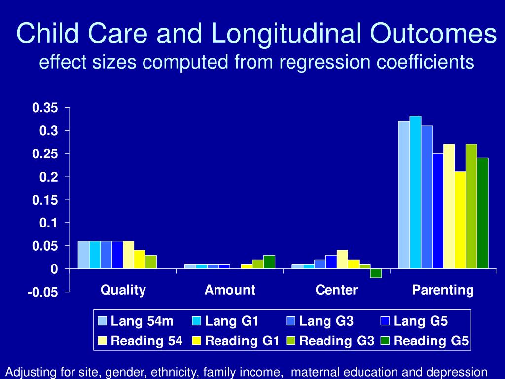 Child Care and Longitudinal Outcomes