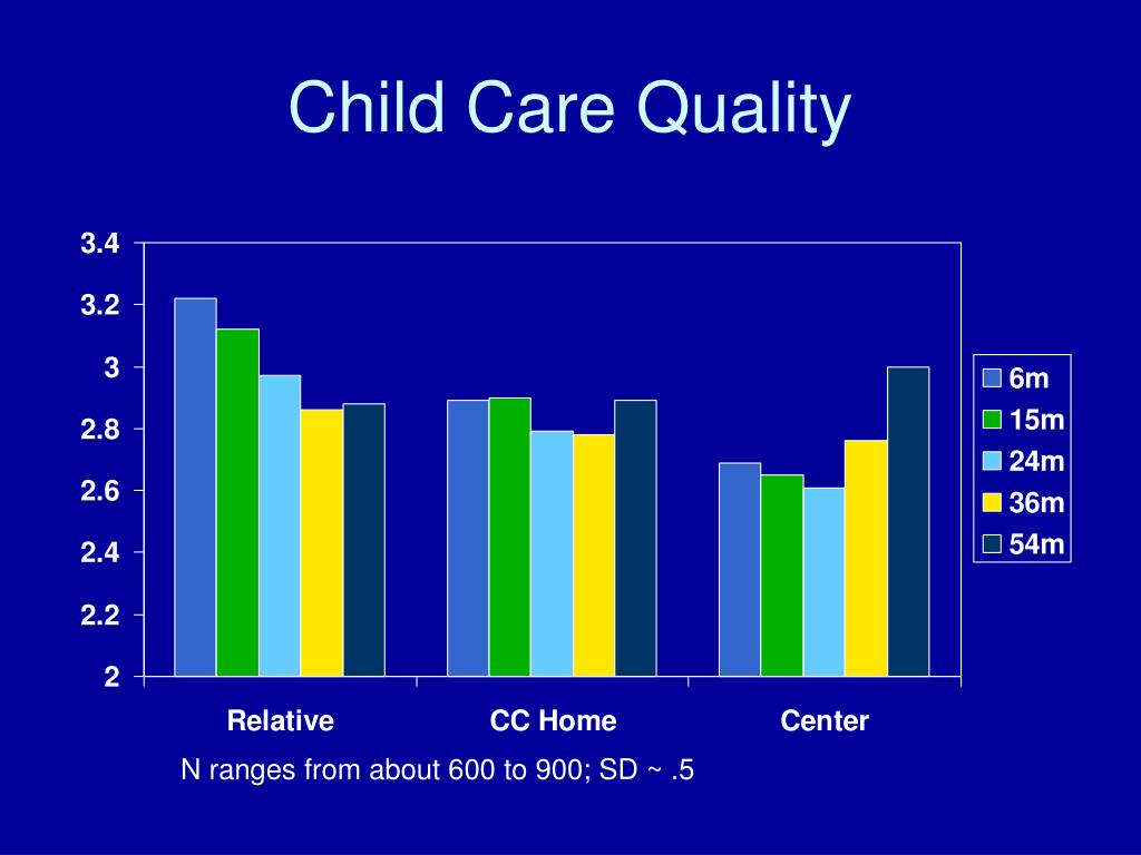 Child Care Quality