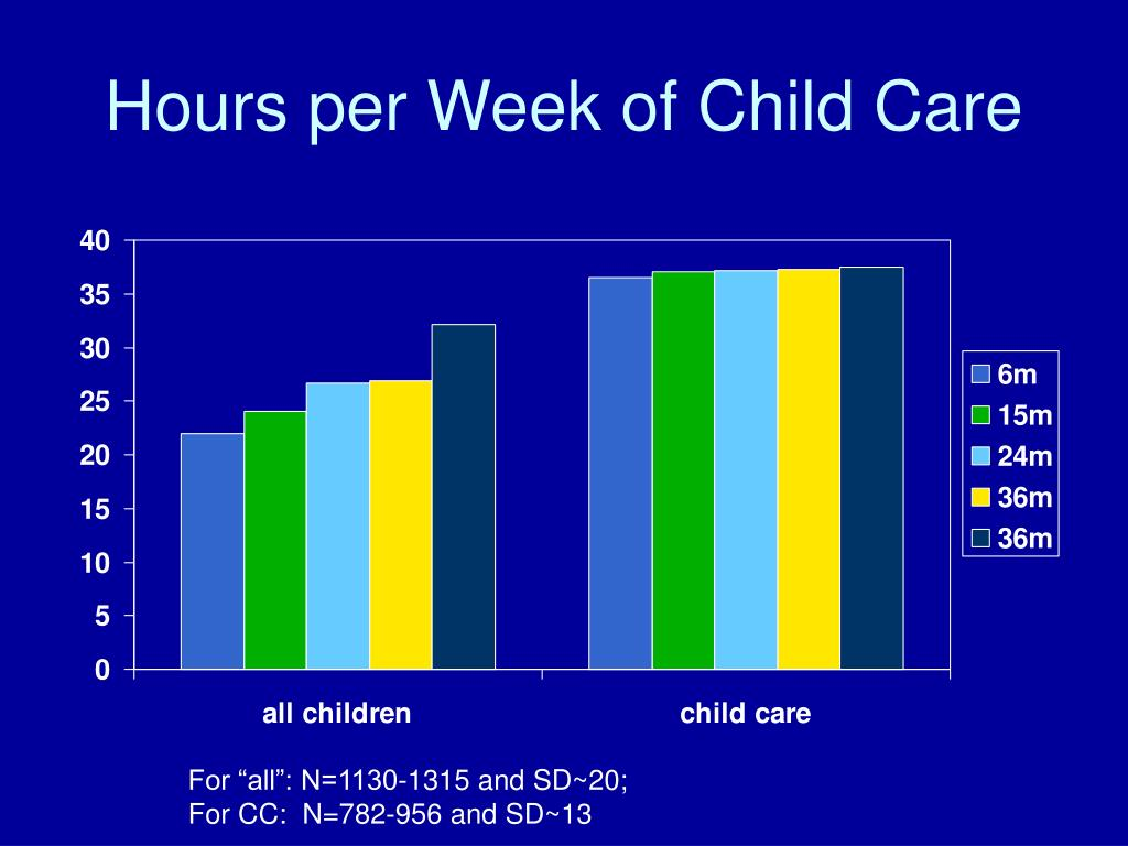 Hours per Week of Child Care