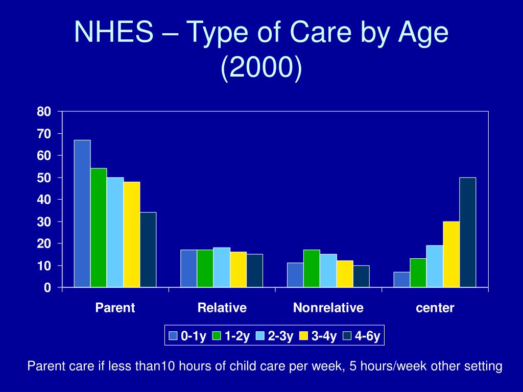 NHES – Type of Care by Age (2000)