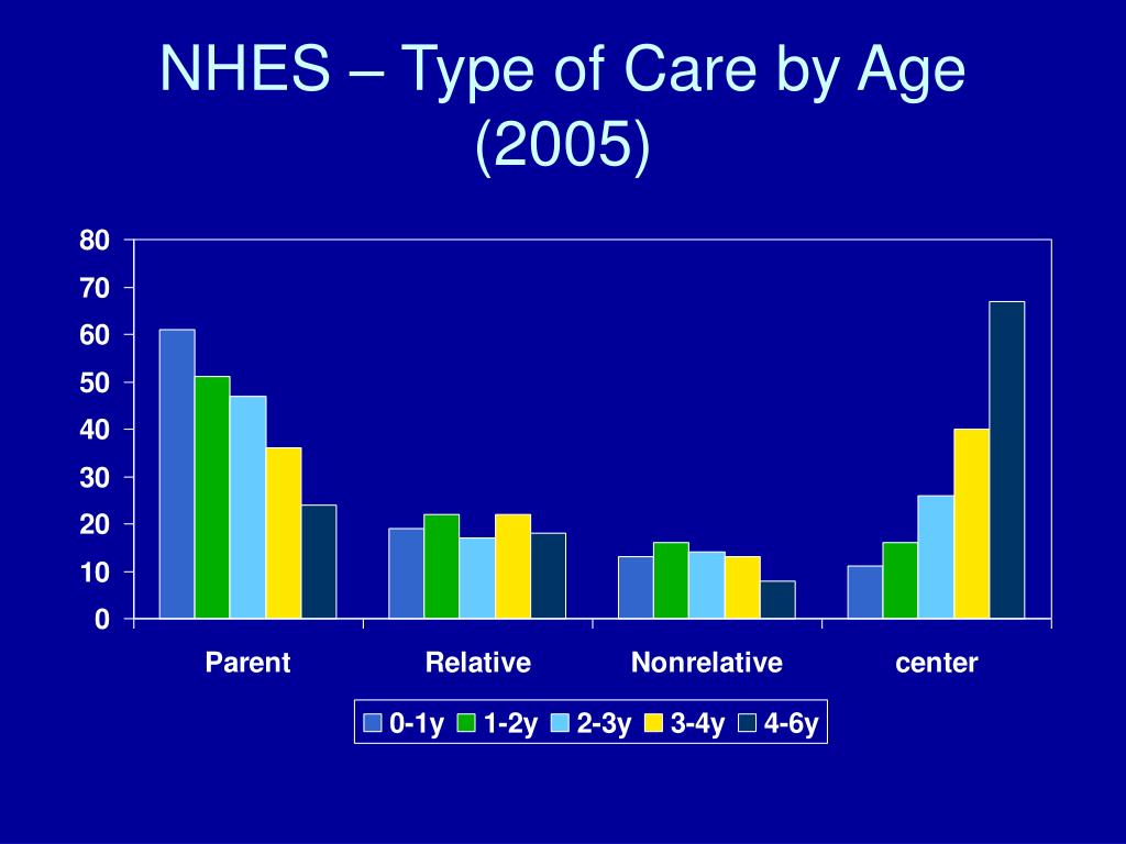 NHES – Type of Care by Age (2005)