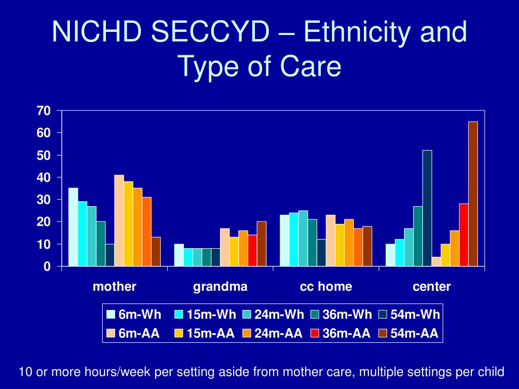 NICHD SECCYD – Ethnicity and Type of Care