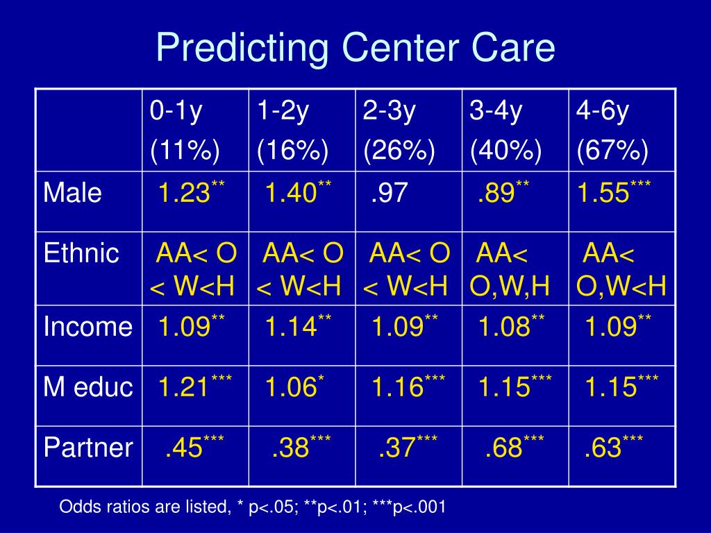 Predicting Center Care