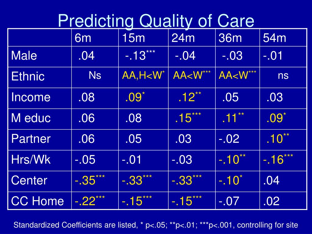 Predicting Quality of Care