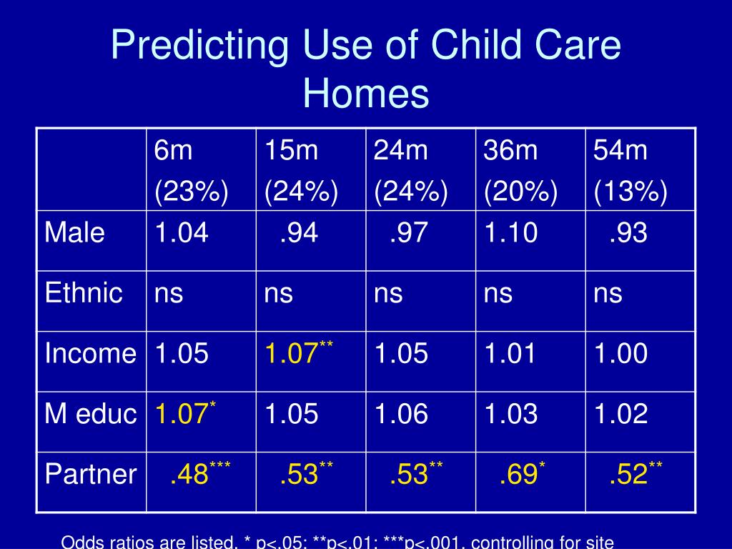 Predicting Use of Child Care Homes