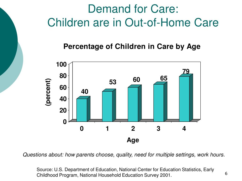Demand for Care:
