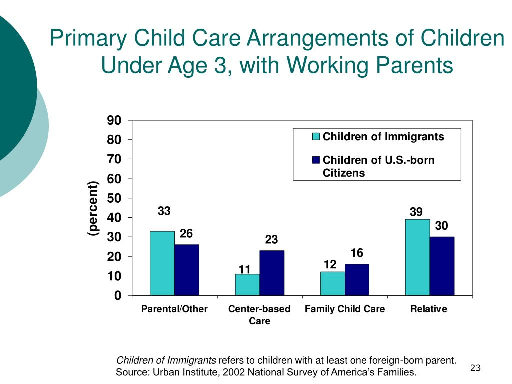 Primary Child Care Arrangements of Children Under Age 3, with Working Parents