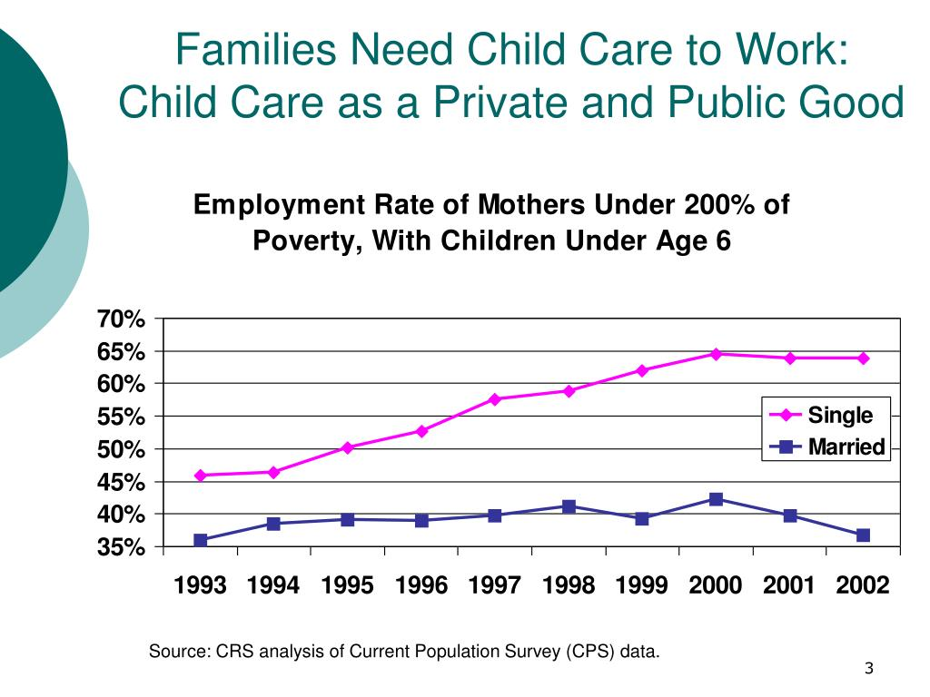 Families Need Child Care to Work: