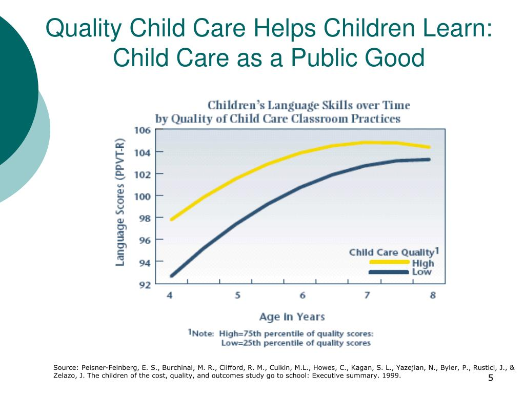 Quality Child Care Helps Children Learn: Child Care as a Public Good
