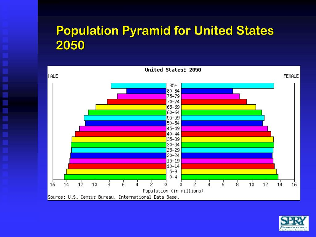 Population Pyramid for United States