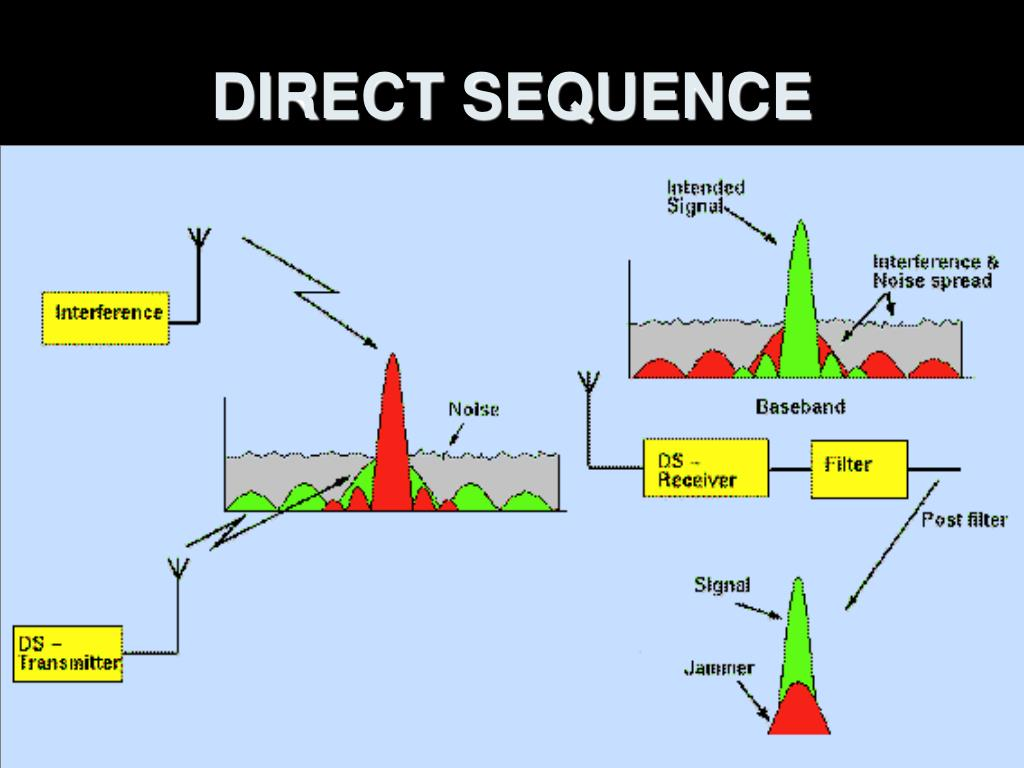 DIRECT SEQUENCE