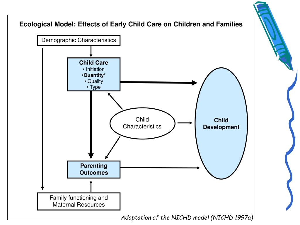 Ecological Model: Effects of Early Child Care on Children and Families