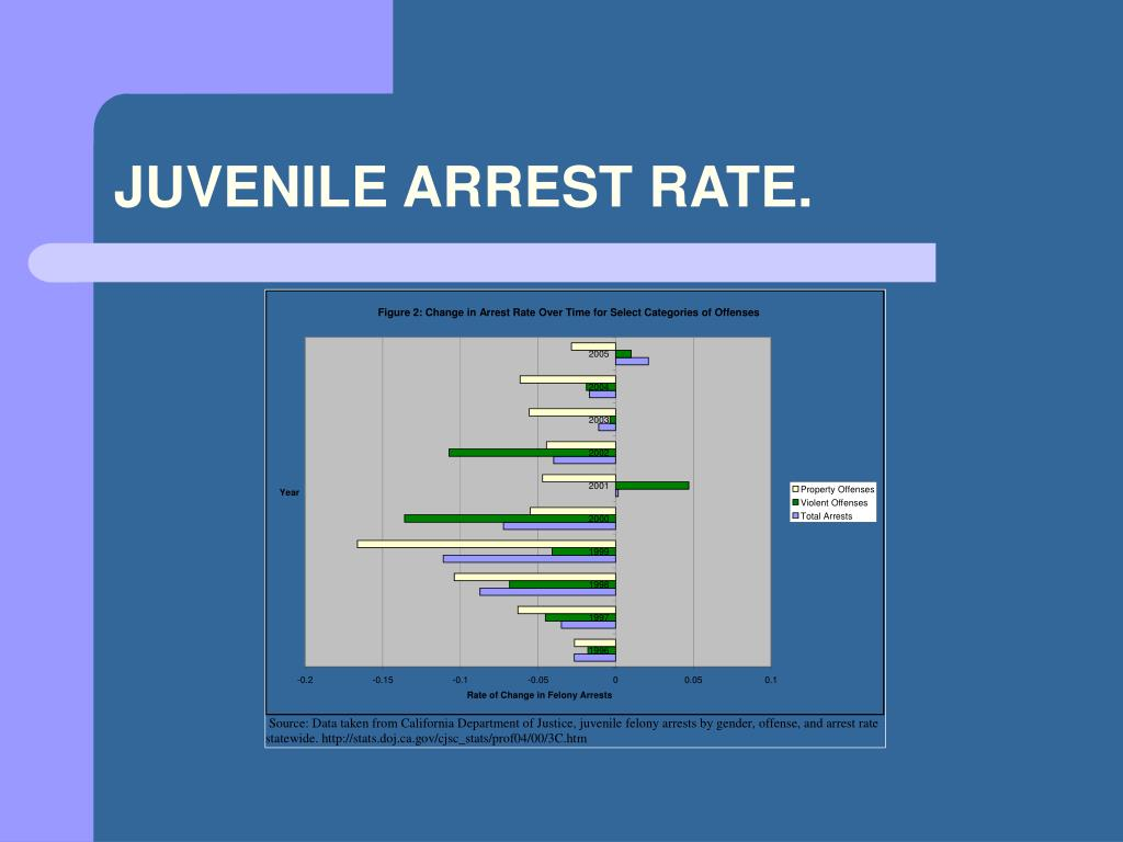 a statistical view of the juvenile Below is a list of statistical reports taken from the juvenile case management system for the calendar year indicated beginning in 2004  view full site.