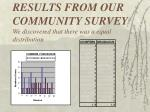 results from our community survey we discovered that there was a equal distribution