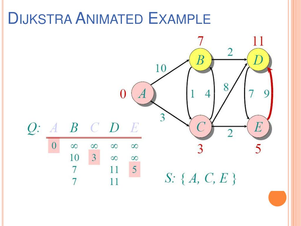 Dijkstra Animated Example