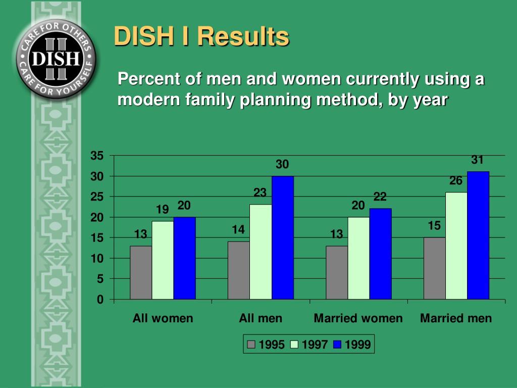 DISH I Results