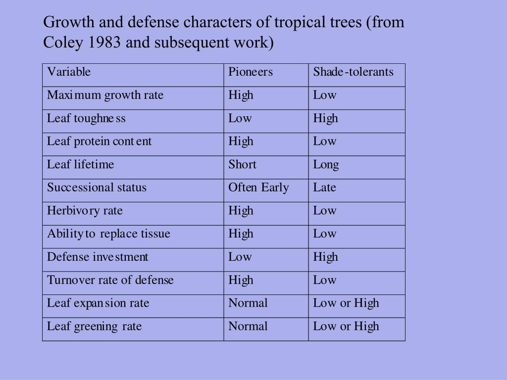 Growth and defense characters of tropical trees (from