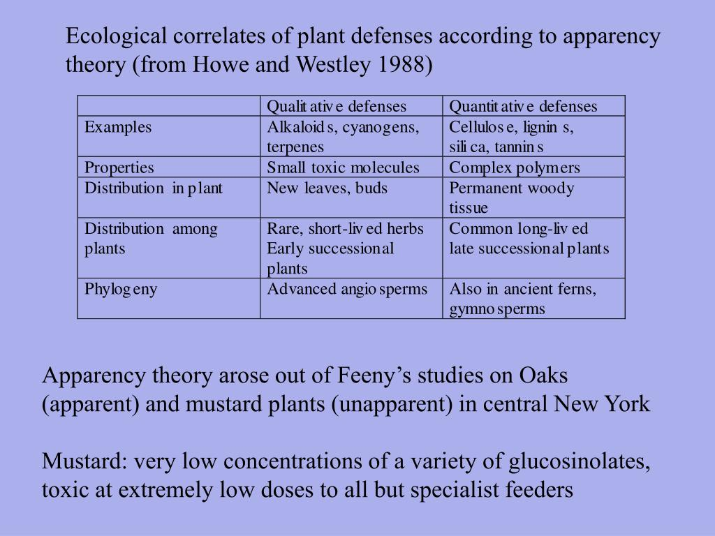 Ecological correlates of plant defenses according to apparency