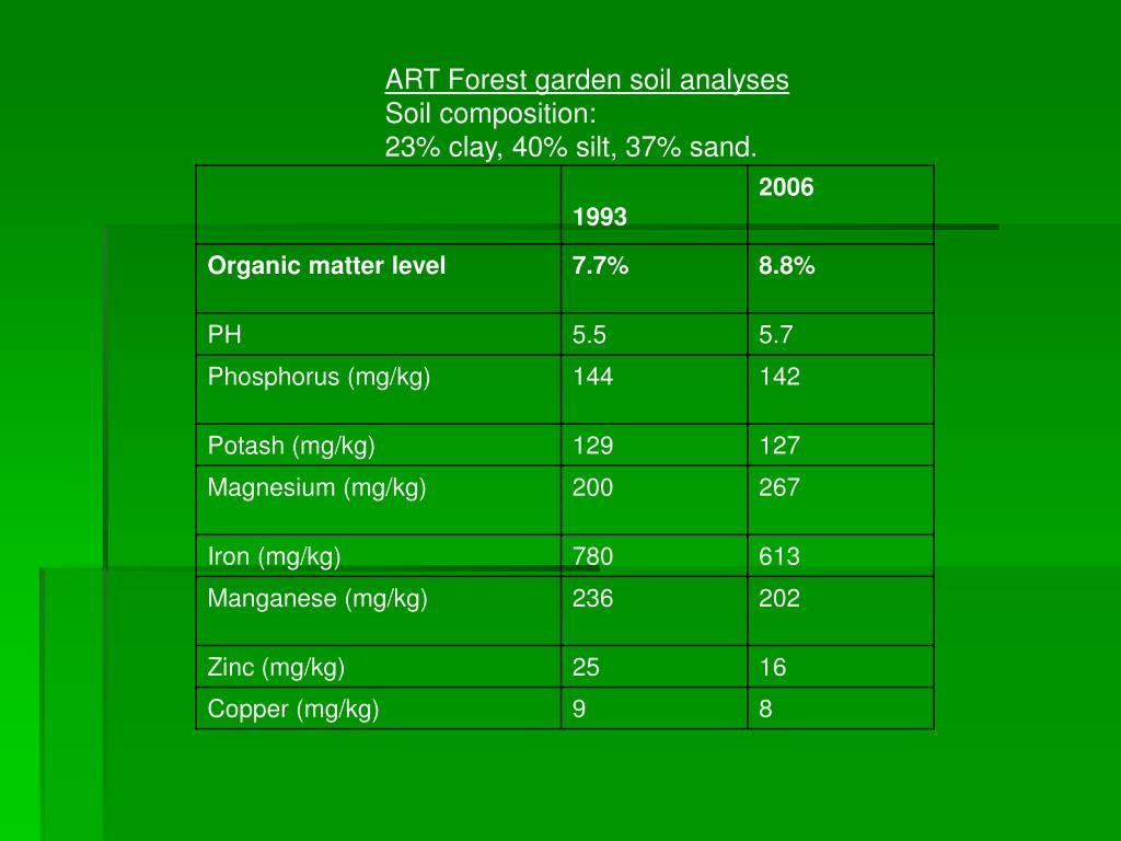 ART Forest garden soil analyses
